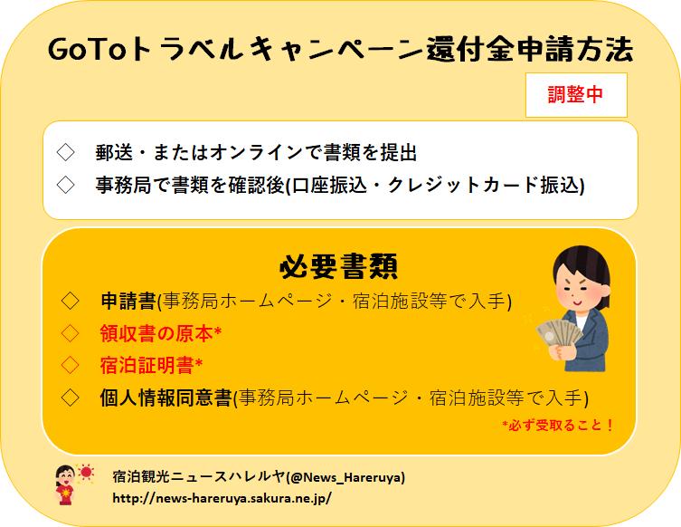 GoToトラベルキャンペーン 還付金申請方法