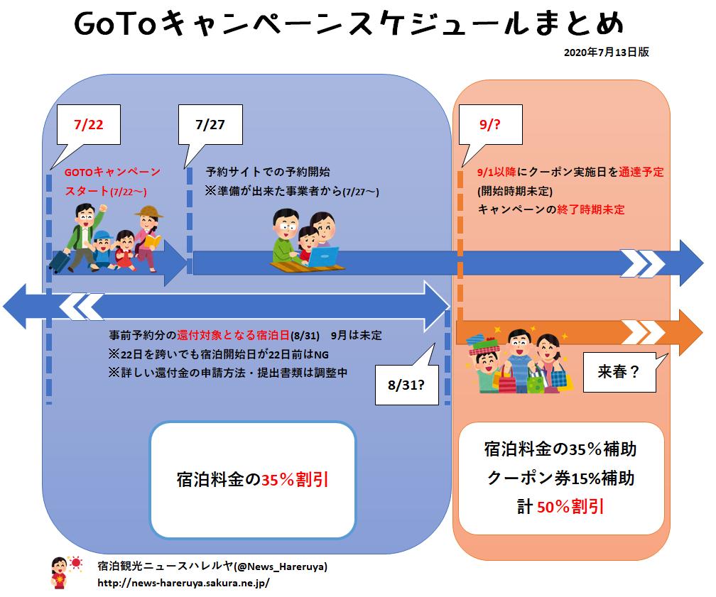 GoToトラベルキャンペーン スケジュール