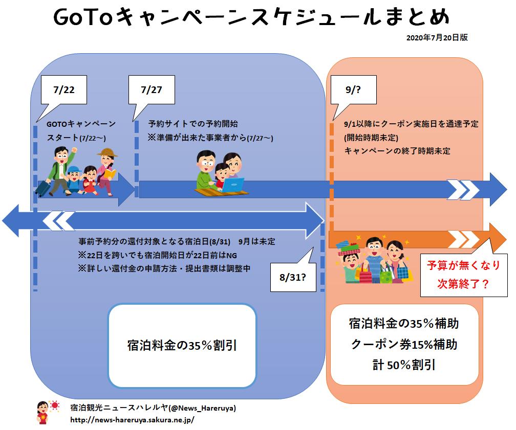 GoToトラベルキャンペーンスケジュール